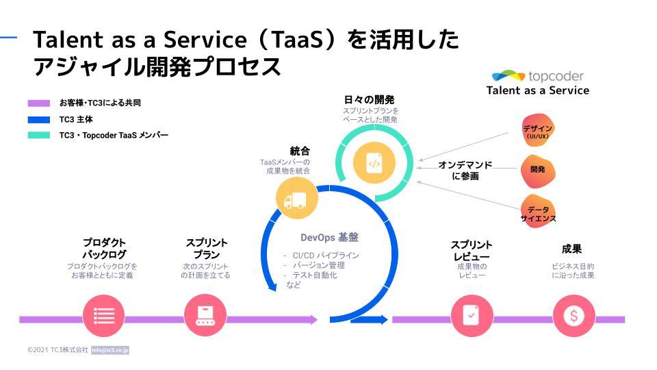 TaaSご紹介図1